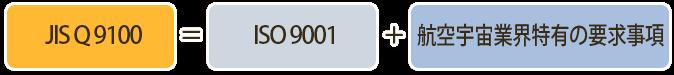 JIS Q 9100=ISO9001+航空宇宙産業特有の要求事項