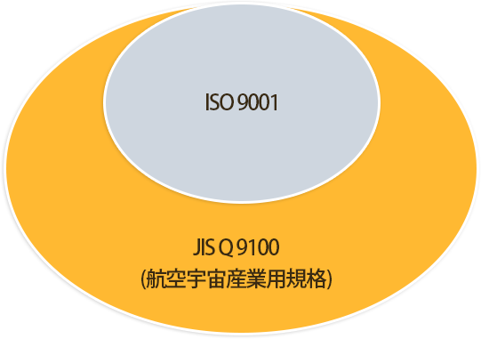 jisq9100 図解